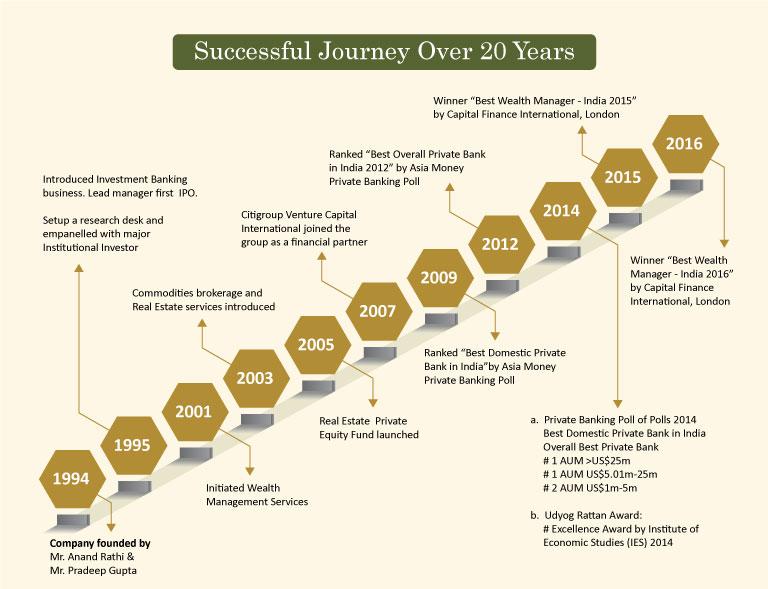 AnandRathi - Milestones